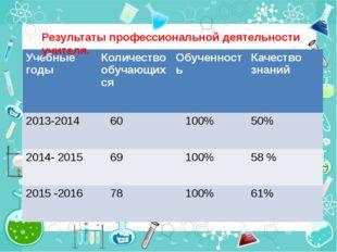 Качество знаний Результаты профессиональной деятельности учителя. Учебные год