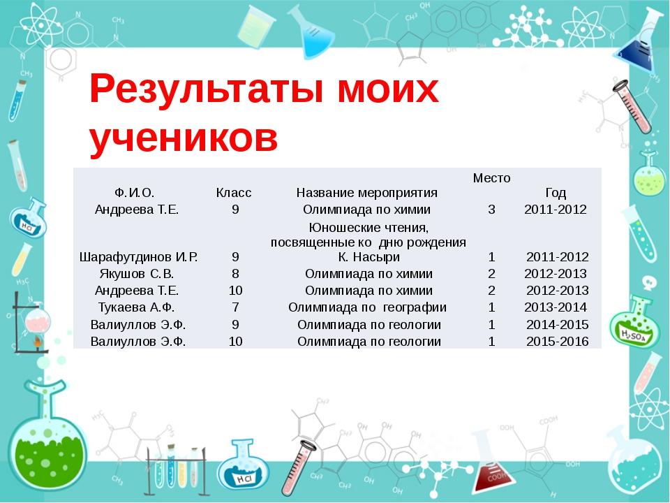Результаты моих учеников Ф.И.О. Класс Название мероприятия Место Год Андреева...