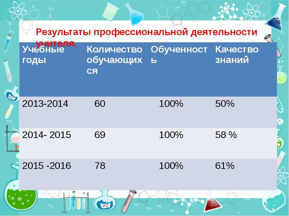 Качество знаний Результаты профессиональной деятельности учителя. Учебные год...
