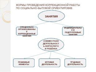 ФОРМЫ ПРОВЕДЕНИЯ КОРРЕКЦИОННОЙ РАБОТЫ ПО СОЦИАЛЬНО-БЫТОВОЙ ОРИЕНТИРОВКЕ   Р
