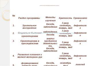 Способы систематической фиксаци динамики детского развития. № Раздел програм