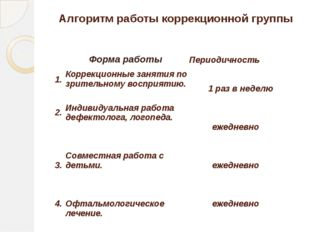 Алгоритм работы коррекционной группы Форма работы Периодичность 1. Коррекцион