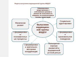 Модель выпускника коррекционной группы МБДОУ Выпускник коррекцион-ной группы