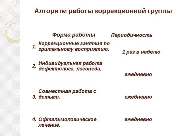 Алгоритм работы коррекционной группы Форма работы Периодичность 1. Коррекцион...