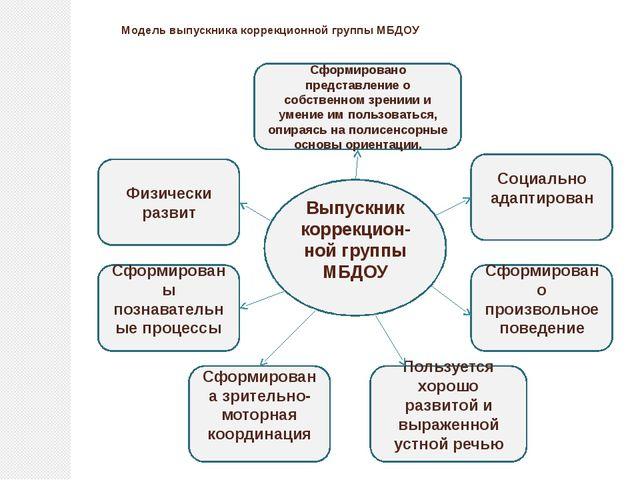 Модель выпускника коррекционной группы МБДОУ Выпускник коррекцион-ной группы...