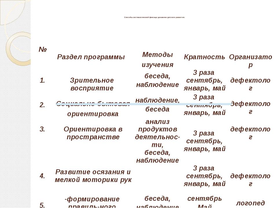 Способы систематической фиксаци динамики детского развития. № Раздел програм...