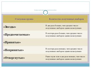 Матрица социометрических положительных выборов Статусная группа Количество п