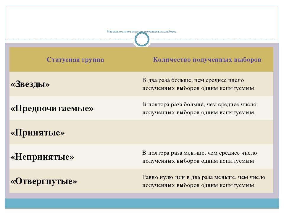 Матрица социометрических положительных выборов Статусная группа Количество п...