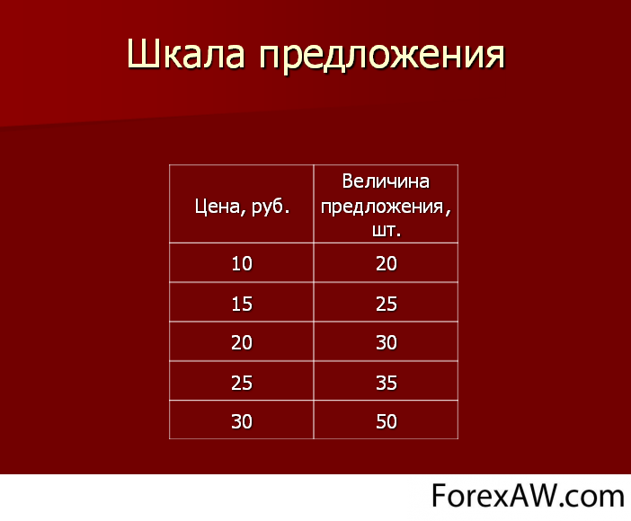 http://forexaw.com/TERMs/Economic_terms_and_concepts/Business/fimg2361801_Primer_shkalyi_predlozheniya.png