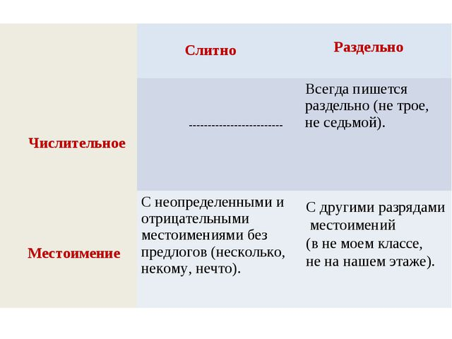 Числительное Местоимение С другими разрядами местоимений (в не моем классе, н...