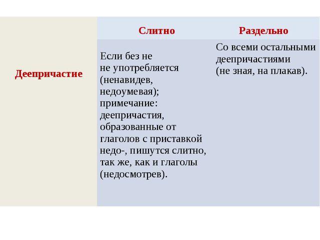 Слитно Раздельно Деепричастие  Если без не не употребляется (ненавидев, нед...