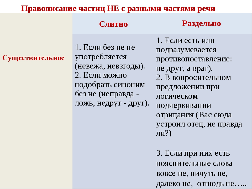 Слитно Раздельно Правописание частиц НЕ с разными частями речи 3. Если при ни...