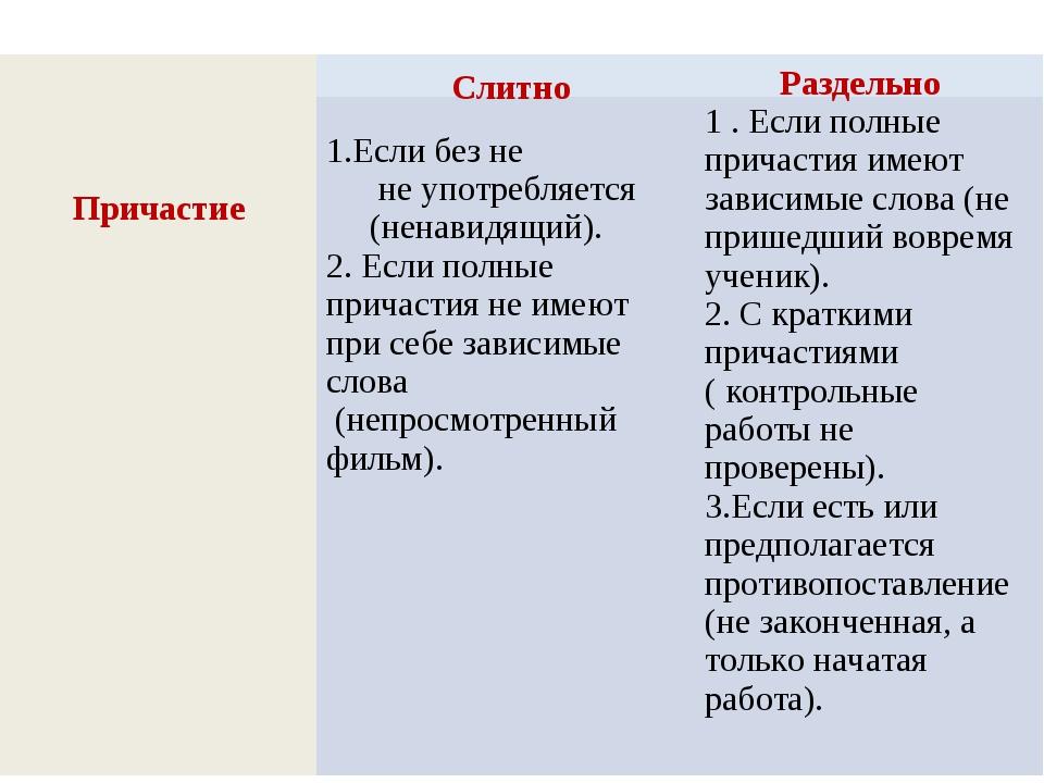 Раздельно Слитно Причастие  Если без не не употребляется (ненавидящий). 2....