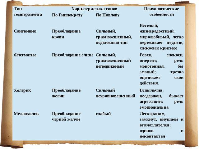 Тип темперамента Характеристика типов Психологические особенности По Гиппокра...