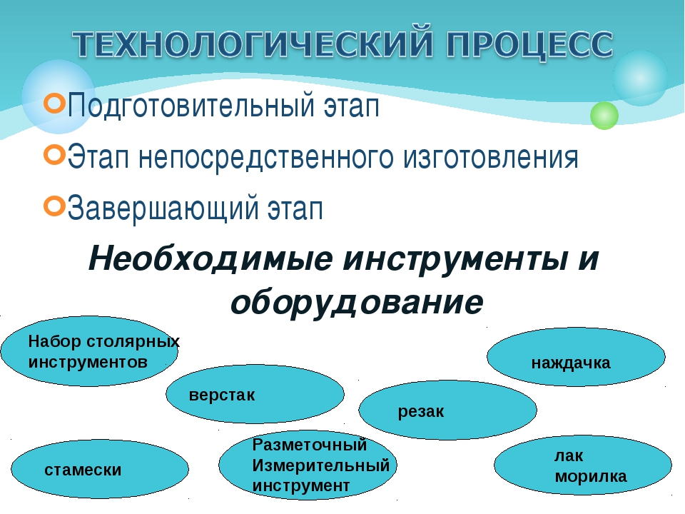 Подготовительный этап Этап непосредственного изготовления Завершающий этап Не...