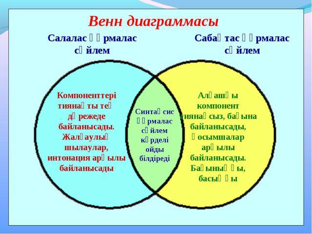 Венн диаграммасы Салалас құрмалас сөйлем Сабақтас құрмалас сөйлем Компонентте...