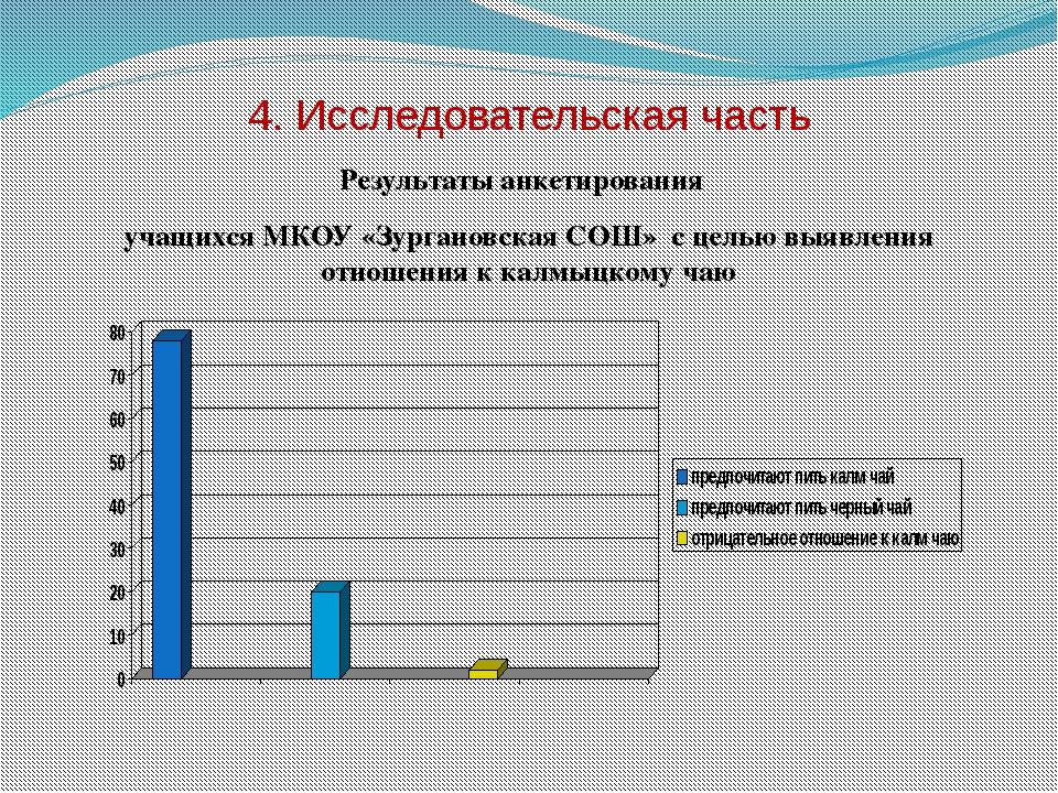4. Исследовательская часть Результаты анкетирования учащихся МКОУ «Зургановск...