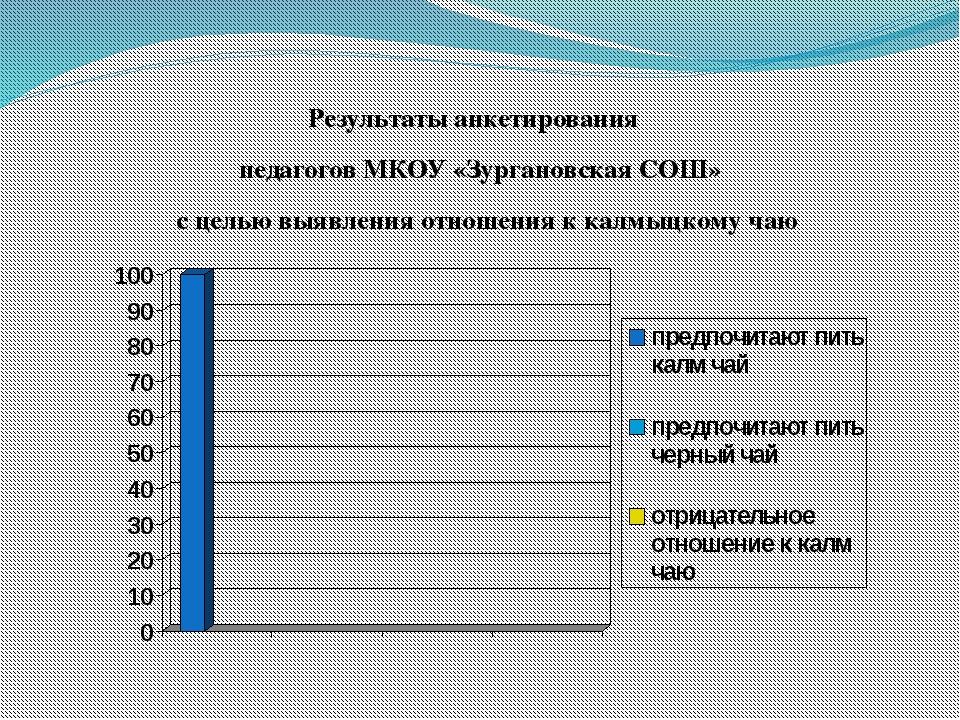 Результаты анкетирования педагогов МКОУ «Зургановская СОШ» с целью выявления...
