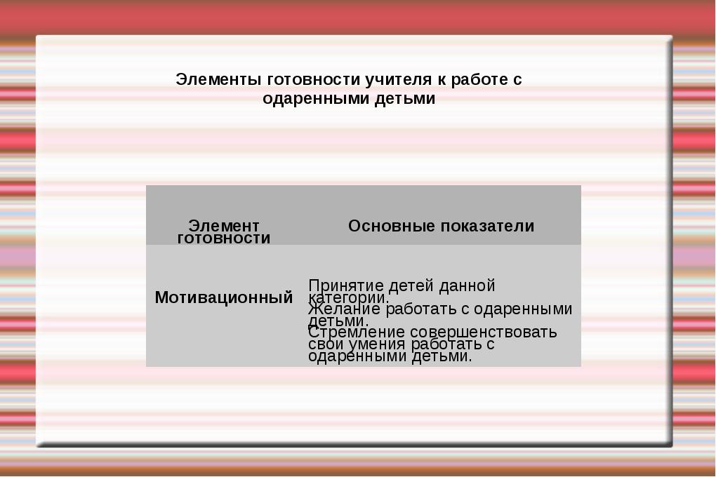 Элементы готовности учителя к работе с одаренными детьми Элемент готовностиО...