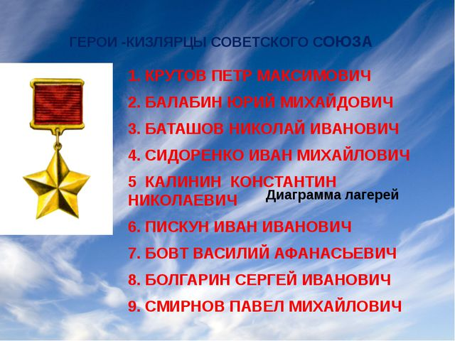 ГЕРОИ -КИЗЛЯРЦЫ СОВЕТСКОГО СОЮЗА 1. КРУТОВ ПЕТР МАКСИМОВИЧ 2. БАЛАБИН ЮРИЙ...