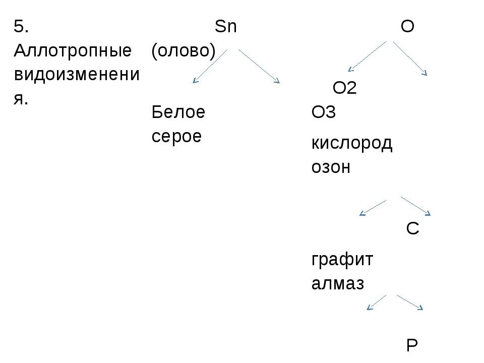 5. Аллотропные видоизменения. Sn (олово) Белое серое О О2 О3 кислород озон...