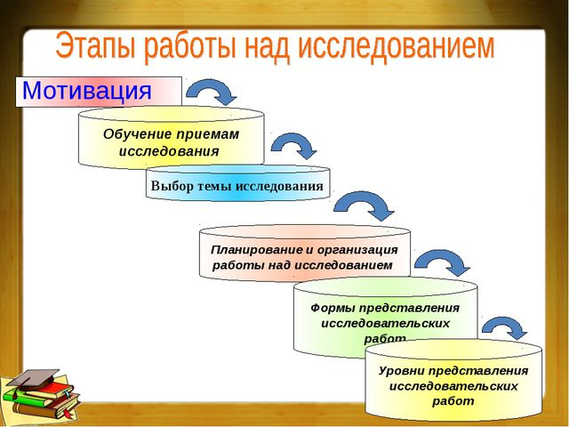 Мотивация Обучение приемам исследования Выбор темы исследования Планирование...