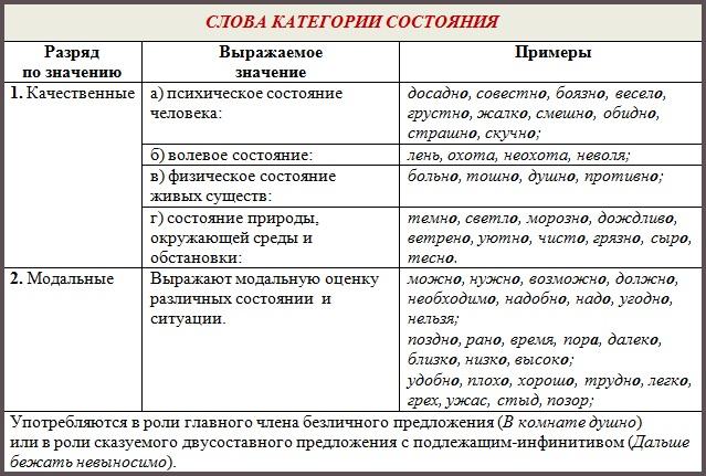http://grammatika-rus.ru/wp-content/uploads/2014/10/kategoriya-sostoyaniya.jpg