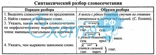 отдых детьми: порядок слов синтаксическая функция в русском языке идентификацию транспортного средства