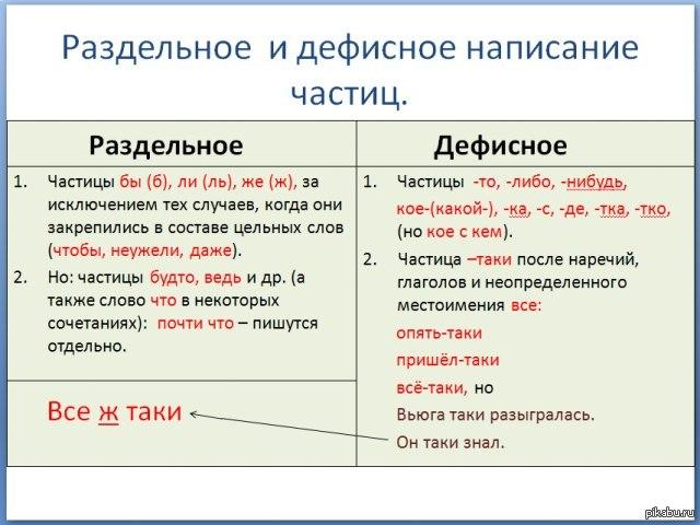 Примеры предложений из литературы с частицами
