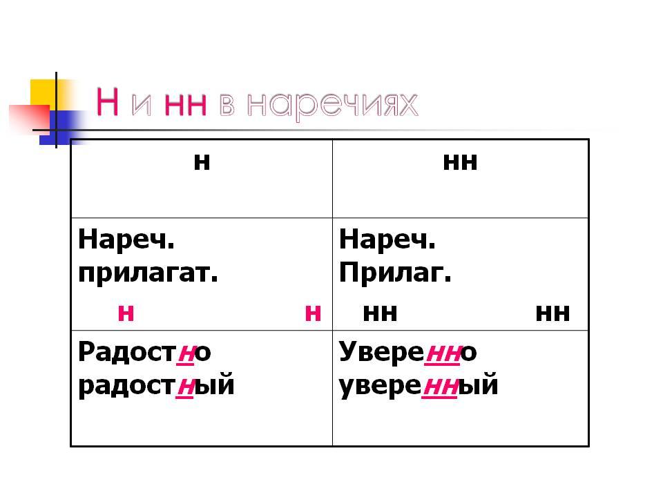 http://900igr.net/datas/russkij-jazyk/Narechija-v-russkom-jazyke/0009-009-Narechija-v-russkom-jazyke.jpg