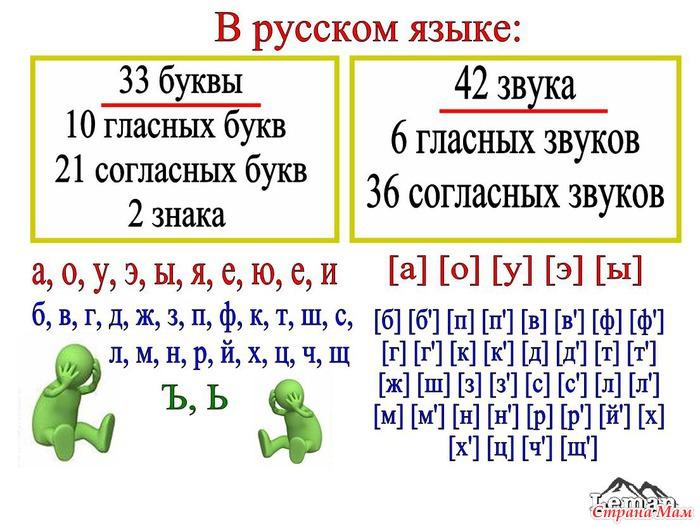 Звуки русского алфавита