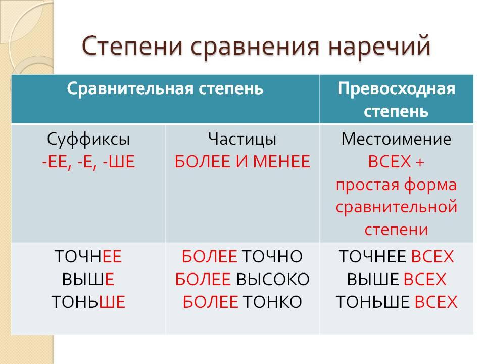 http://5klass.net/datas/russkij-jazyk/Stepeni-sravnenija-narechij/0006-006-Stepeni-sravnenija-narechij.jpg