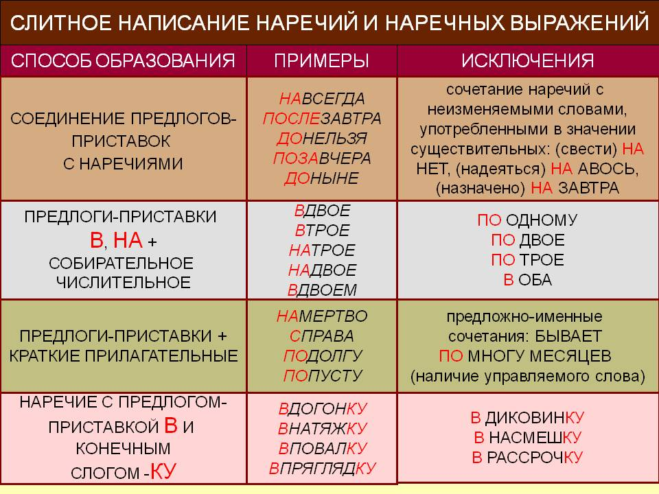 http://900igr.net/datas/russkij-jazyk/Pravopisanie-predlogov-i-pristavok/0010-010-Predlogi-pristavki-v-na-sobiratelnoe-chislitelnoe.jpg