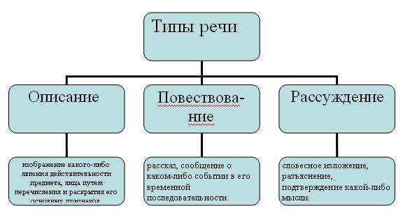 Функциональные типы речи таблица