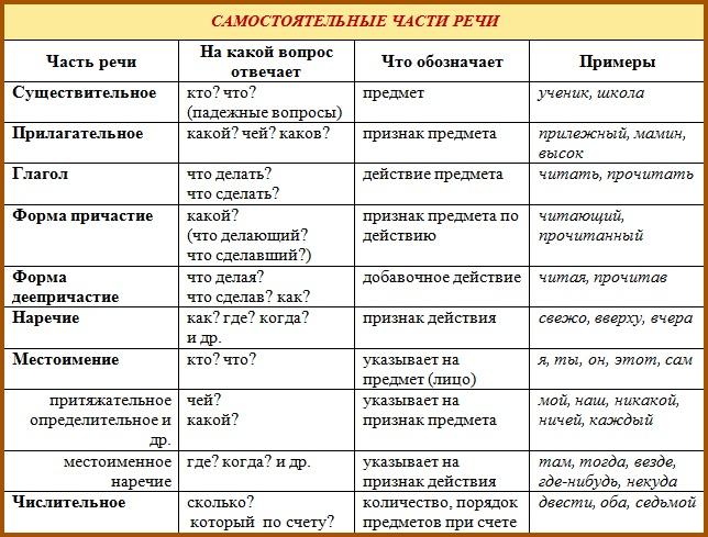 http://grammatika-rus.ru/wp-content/uploads/2014/10/chasti-rechi.jpg