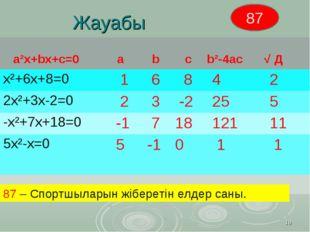 Жауабы * 87 – Спортшыларын жіберетін елдер саны. 87 а²х+bх+с=0 а b с b²-4