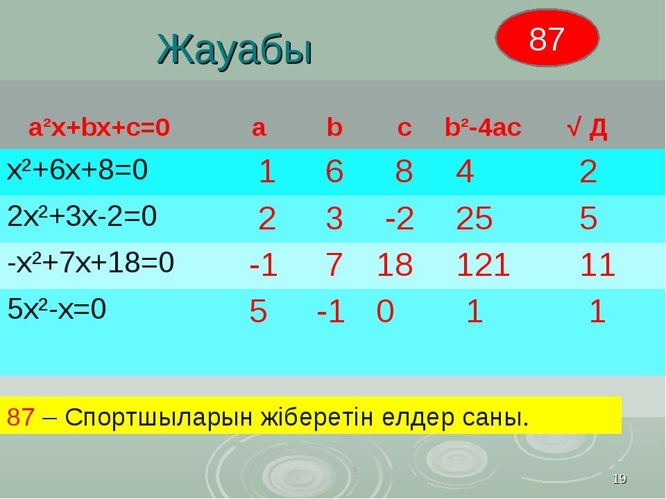 Жауабы * 87 – Спортшыларын жіберетін елдер саны. 87 а²х+bх+с=0 а b с b²-4...