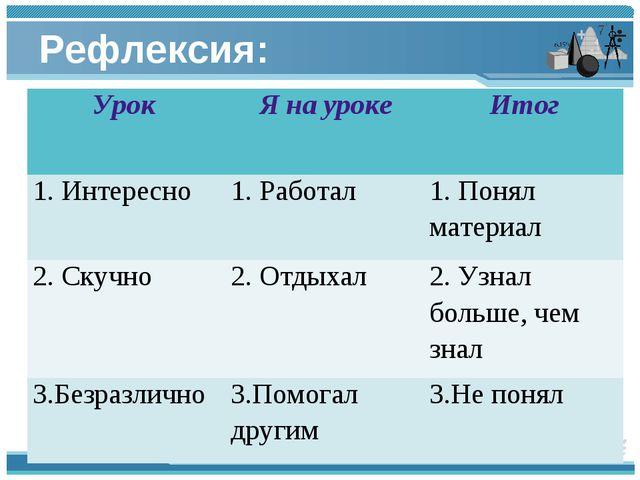 Рефлексия: Урок Я на урокеИтог 1. Интересно1. Работал1. Понял материал 2....