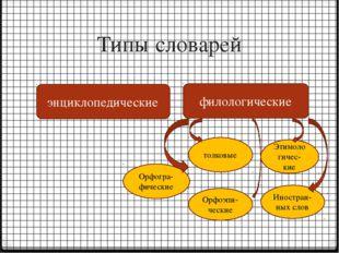 Типы словарей энциклопедические филологические Орфогра-фические толковые Этим