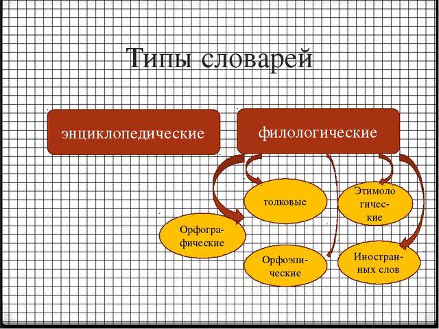 Типы словарей энциклопедические филологические Орфогра-фические толковые Этим...