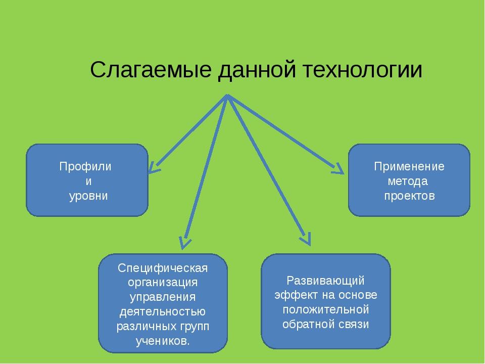 Слагаемые данной технологии Профили и уровни Применение метода проектов Специ...