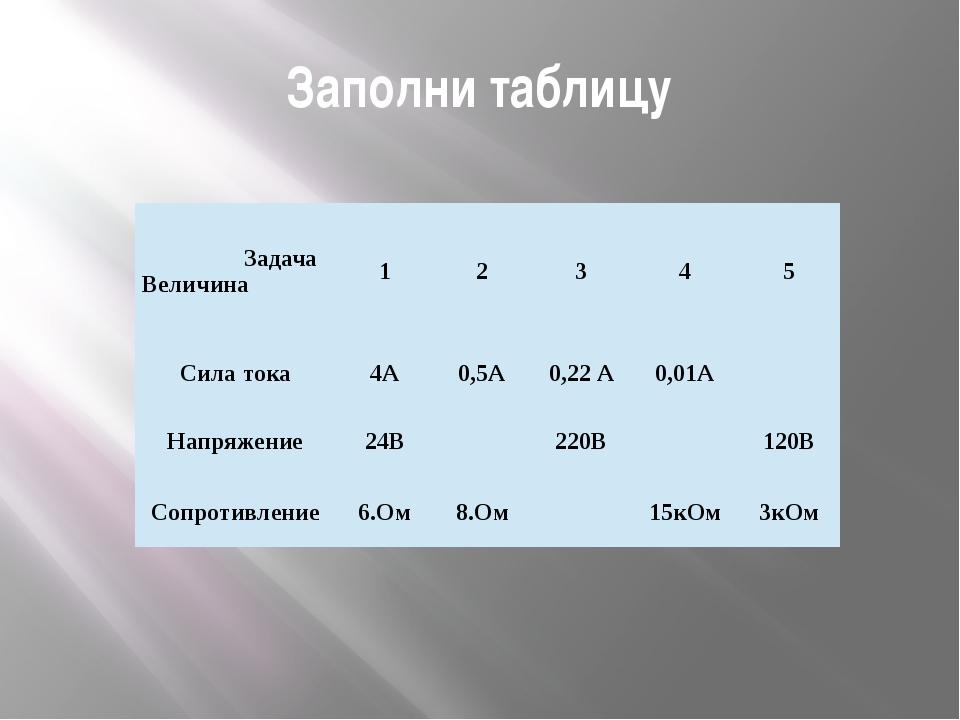 Заполни таблицу Задача Величина 1 2 3 4 5 Сила тока 4А 0,5А 0,22 А 0,01А Напр...
