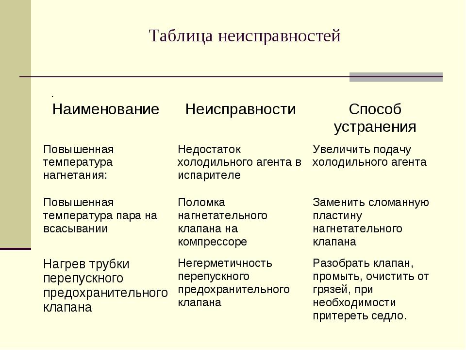 Таблица неисправностей .