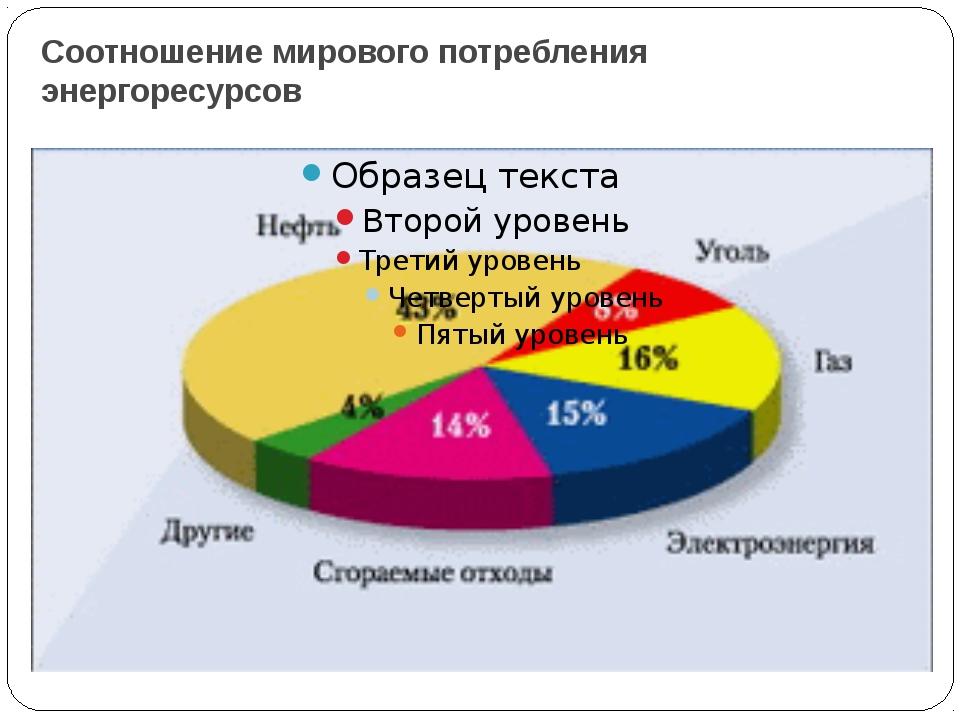 Соотношение мирового потребления энергоресурсов