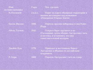 Имя путешественника Годы Что сделано К.Птолемей2 в.н.э.Нанес на карту обш
