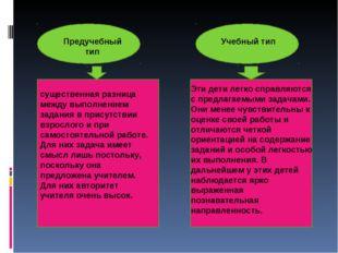 Предучебный тип Учебный тип существенная разница между выполнением задания в