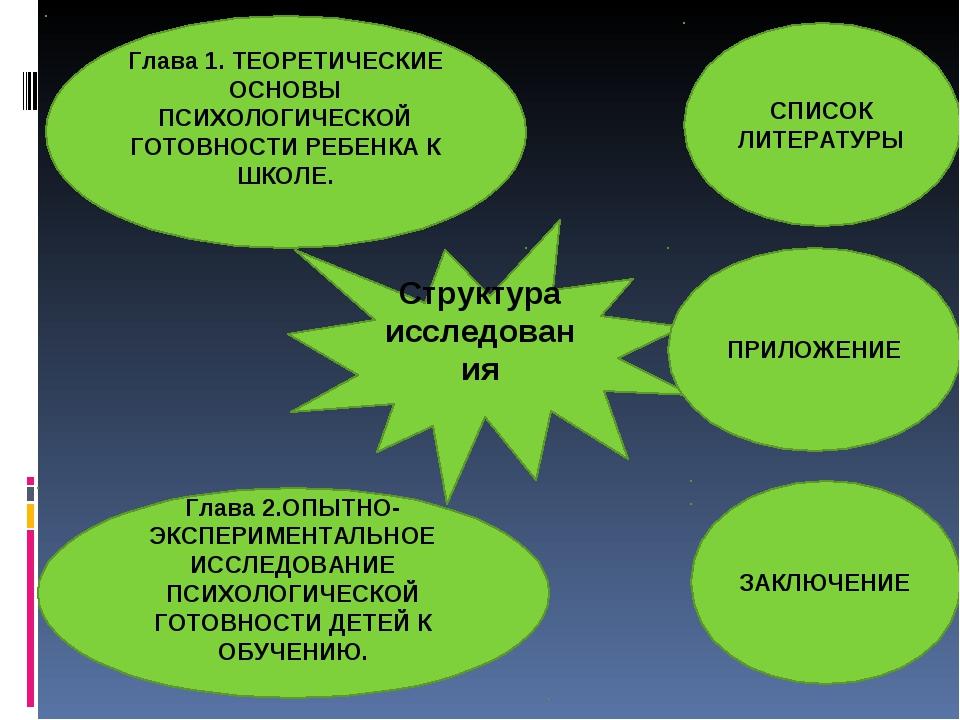 Структура исследования СПИСОК ЛИТЕРАТУРЫ Глава 1. ТЕОРЕТИЧЕСКИЕ ОСНОВЫ ПСИХОЛ...