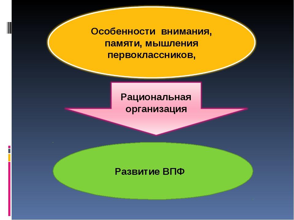 Развитие ВПФ