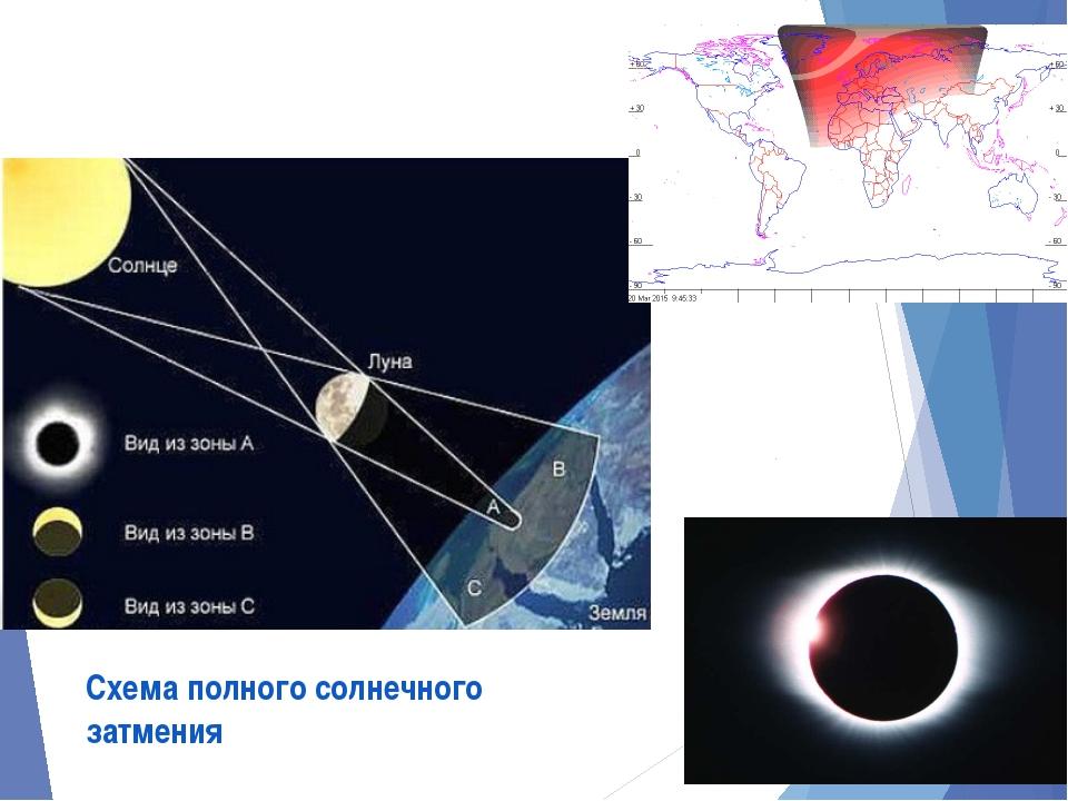 Схема полного солнечного затмения
