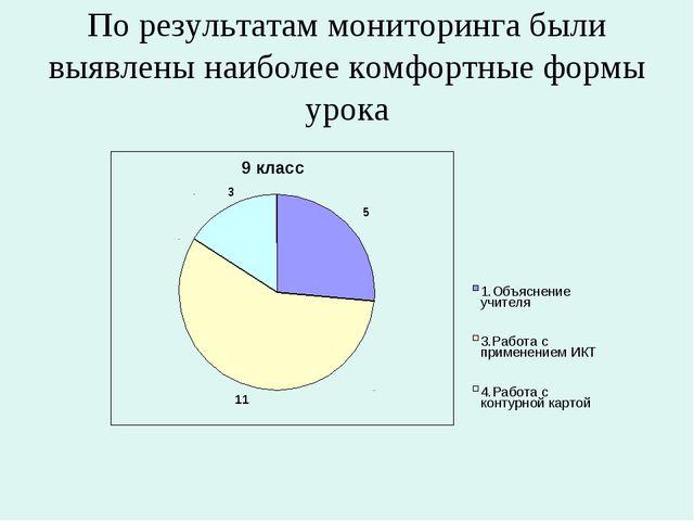 По результатам мониторинга были выявлены наиболее комфортные формы урока 1.Об...